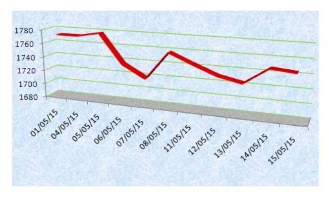 Cà phê: Lợi thế giá tăng bị vô hiệu hóa thế nào?