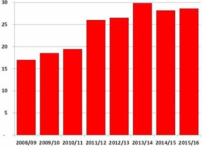 Tồn trữ cà phê thế giới cuối vụ 2015/16 sẽ thấp nhất 4 năm