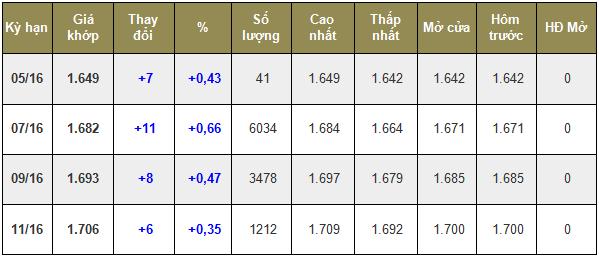 Giá cà phê trong nước ngày 13/06/2016 tiếp tục tăng thêm 200 ngàn đồng/tấn