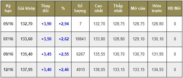 Giá cà phê trong nước ngày 17/05/2016 tăng nhẹ 100 ngàn đồng/tấn